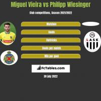 Miguel Vieira vs Philipp Wiesinger h2h player stats