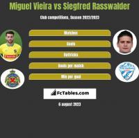 Miguel Vieira vs Siegfred Rasswalder h2h player stats