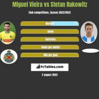 Miguel Vieira vs Stefan Rakowitz h2h player stats