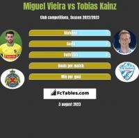 Miguel Vieira vs Tobias Kainz h2h player stats