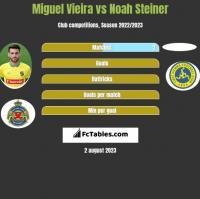 Miguel Vieira vs Noah Steiner h2h player stats