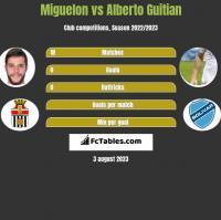 Miguelon vs Alberto Guitian h2h player stats