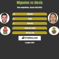 Miguelon vs Alexis h2h player stats