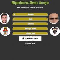 Miguelon vs Alvaro Arroyo h2h player stats