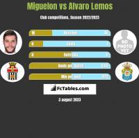 Miguelon vs Alvaro Lemos h2h player stats