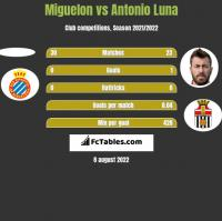 Miguelon vs Antonio Luna h2h player stats