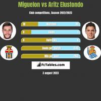 Miguelon vs Aritz Elustondo h2h player stats