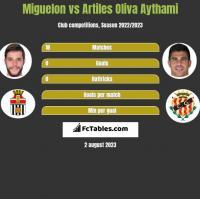 Miguelon vs Artiles Oliva Aythami h2h player stats