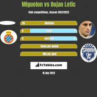 Miguelon vs Bojan Letic h2h player stats
