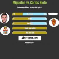 Miguelon vs Carlos Nieto h2h player stats