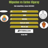 Miguelon vs Carlos Vigaray h2h player stats