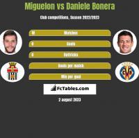 Miguelon vs Daniele Bonera h2h player stats