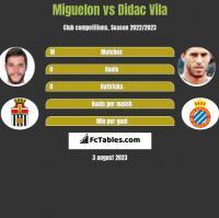 Miguelon vs Didac Vila h2h player stats