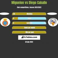 Miguelon vs Diego Caballo h2h player stats