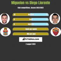 Miguelon vs Diego Llorente h2h player stats