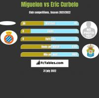 Miguelon vs Eric Curbelo h2h player stats