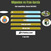 Miguelon vs Fran Garcia h2h player stats