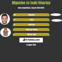 Miguelon vs Inaki Olaortua h2h player stats