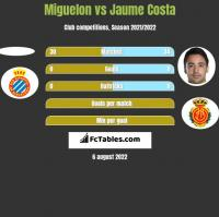 Miguelon vs Jaume Costa h2h player stats