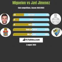 Miguelon vs Javi Jimenez h2h player stats
