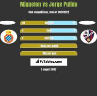 Miguelon vs Jorge Pulido h2h player stats