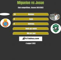Miguelon vs Josue h2h player stats