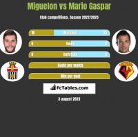 Miguelon vs Mario Gaspar h2h player stats