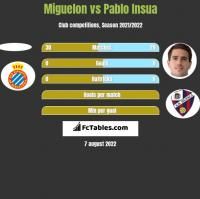 Miguelon vs Pablo Insua h2h player stats