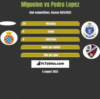 Miguelon vs Pedro Lopez h2h player stats