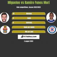 Miguelon vs Ramiro Funes Mori h2h player stats