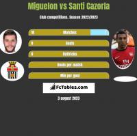 Miguelon vs Santi Cazorla h2h player stats