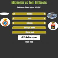 Miguelon vs Toni Datkovic h2h player stats
