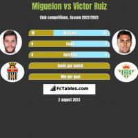 Miguelon vs Victor Ruiz h2h player stats
