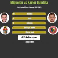 Miguelon vs Xavier Quintilla h2h player stats