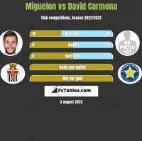 Miguelon vs David Carmona h2h player stats