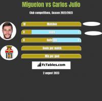 Miguelon vs Carlos Julio h2h player stats