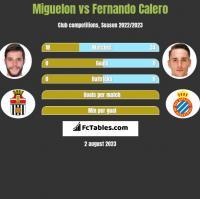 Miguelon vs Fernando Calero h2h player stats