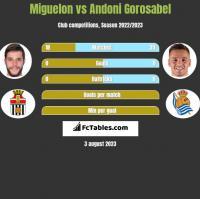 Miguelon vs Andoni Gorosabel h2h player stats