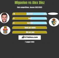 Miguelon vs Alex Diez h2h player stats