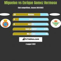 Miguelon vs Enrique Gomez Hermoso h2h player stats