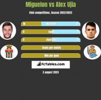 Miguelon vs Alex Ujia h2h player stats