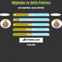 Miguelon vs Adria Pedrosa h2h player stats