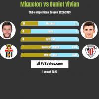 Miguelon vs Daniel Vivian h2h player stats