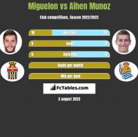 Miguelon vs Aihen Munoz h2h player stats