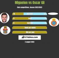 Miguelon vs Oscar Gil h2h player stats