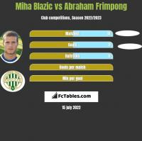 Miha Blazic vs Abraham Frimpong h2h player stats