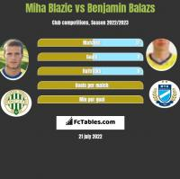 Miha Blazic vs Benjamin Balazs h2h player stats