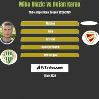 Miha Blazic vs Dejan Karan h2h player stats