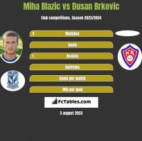 Miha Blazic vs Dusan Brkovic h2h player stats