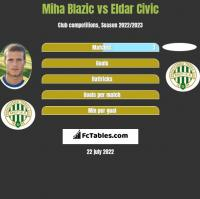 Miha Blazic vs Eldar Civic h2h player stats
